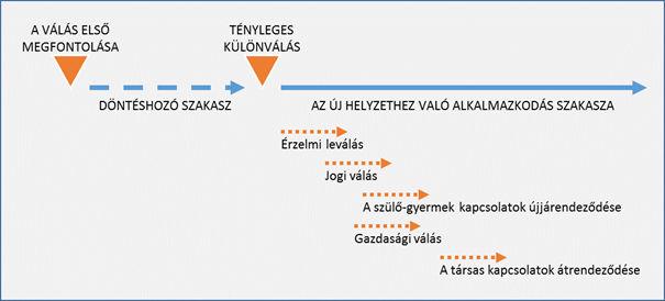 a-valas-folyamata